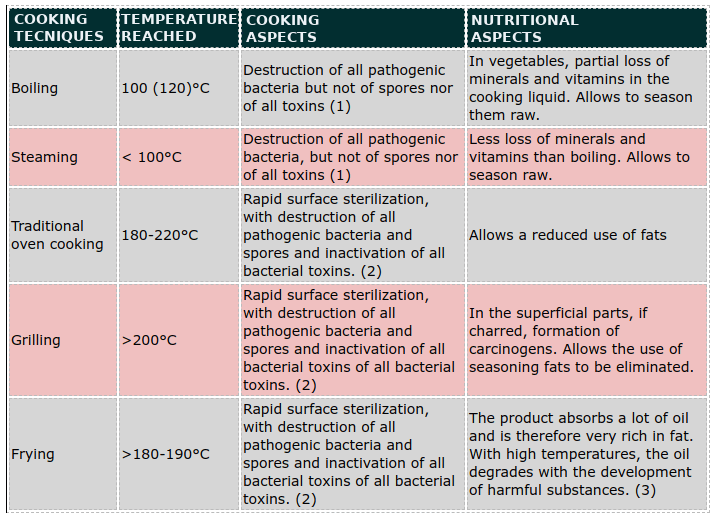 cooking techniques and nutritional modifications